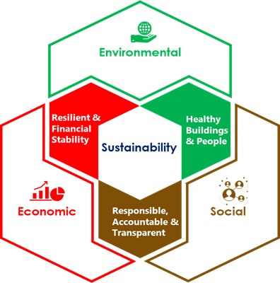 Emerging from the pandemic and meeting sustainability objectives 2