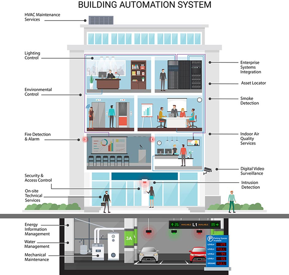 building-automation-system
