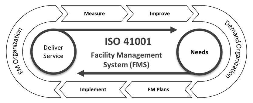 ISO 41001:2018 Facility Management - Map