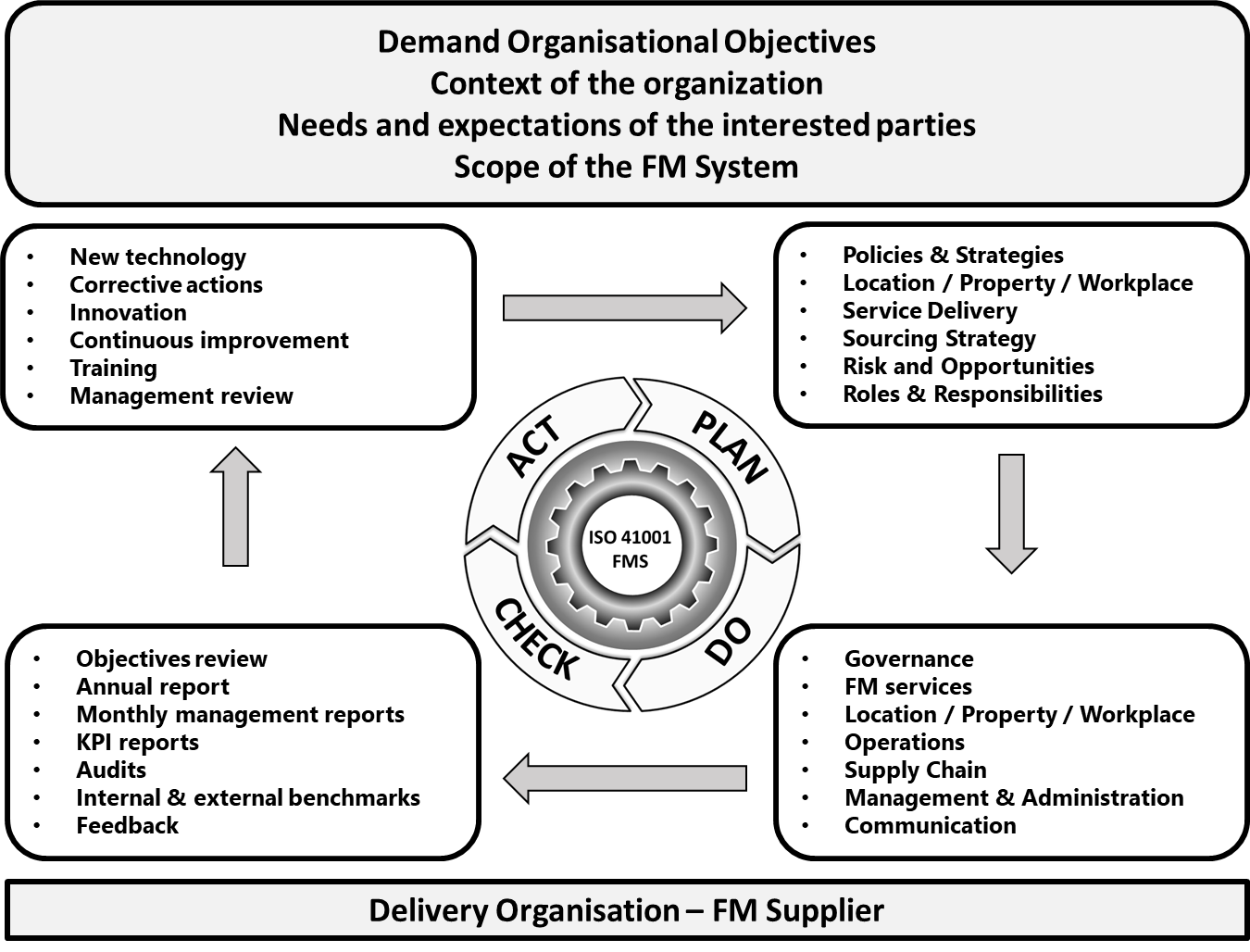ISO 41001:2018 Facility Management – Facility Management System
