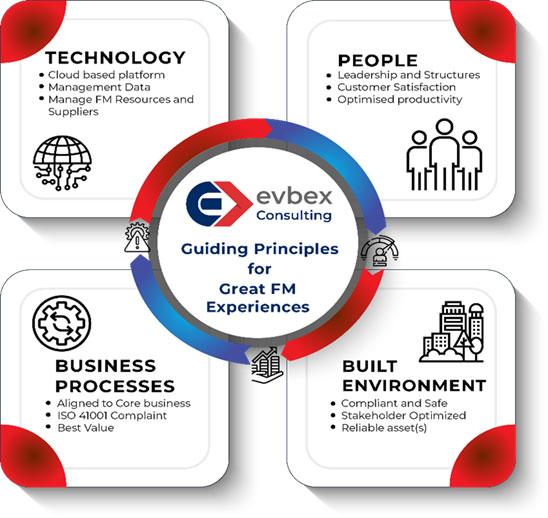 Facilities Management Definition: Interdependencies and Critical Success Factors (CSFs) 1