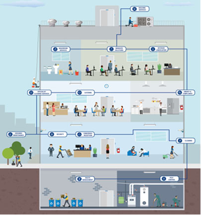 facility-management-operational-services