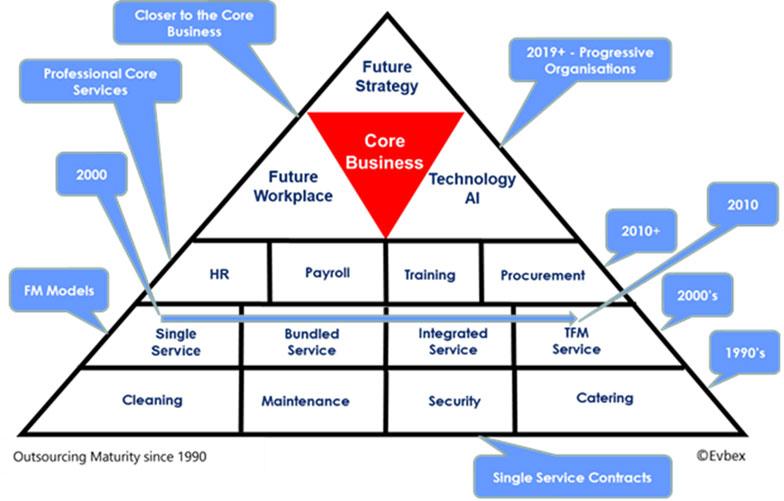 Facilities Management Definition: Interdependencies and Critical Success Factors (CSFs) 2