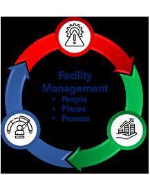 Facilities Management Definition: Interdependencies and Critical Success Factors (CSFs) 3