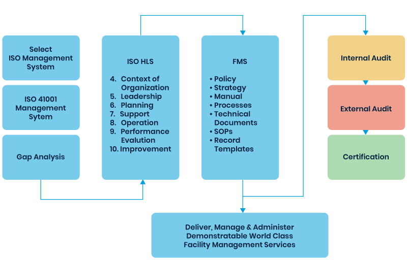 ISO 41001:2018 Facility Management – FM Navigate ISO Module