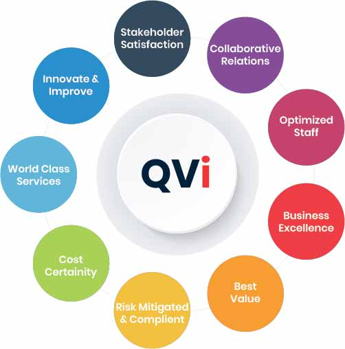 Quality Value Index (QVi)