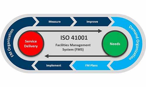 ISO 41001 Facility Management