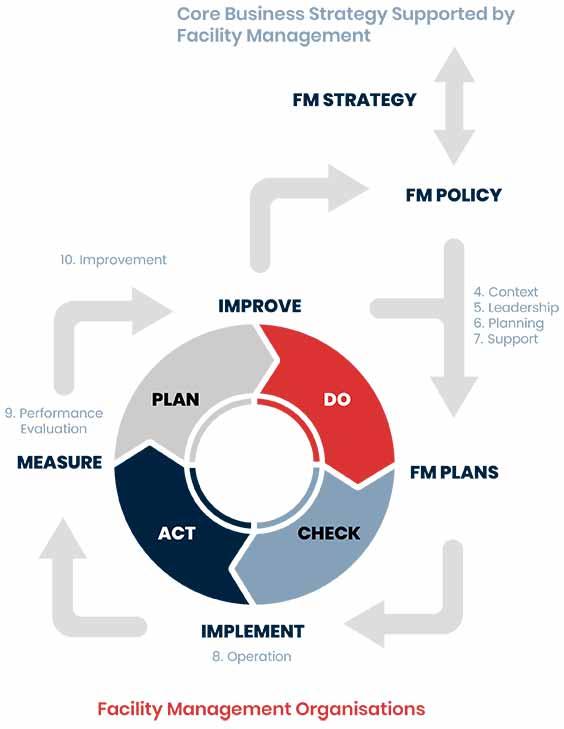 ISO 41001 Chart