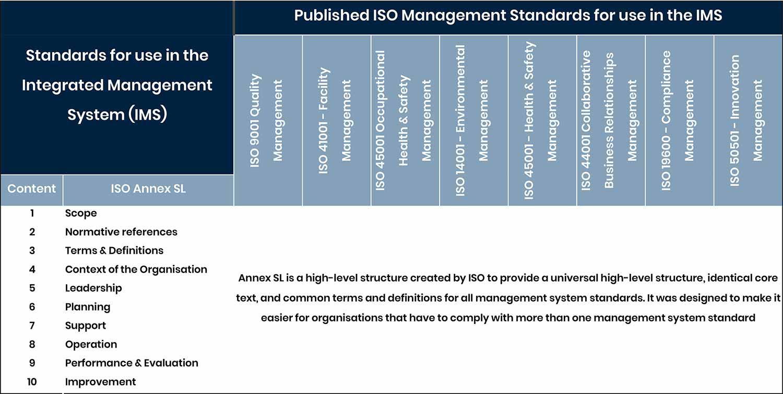 ISO Annex SL